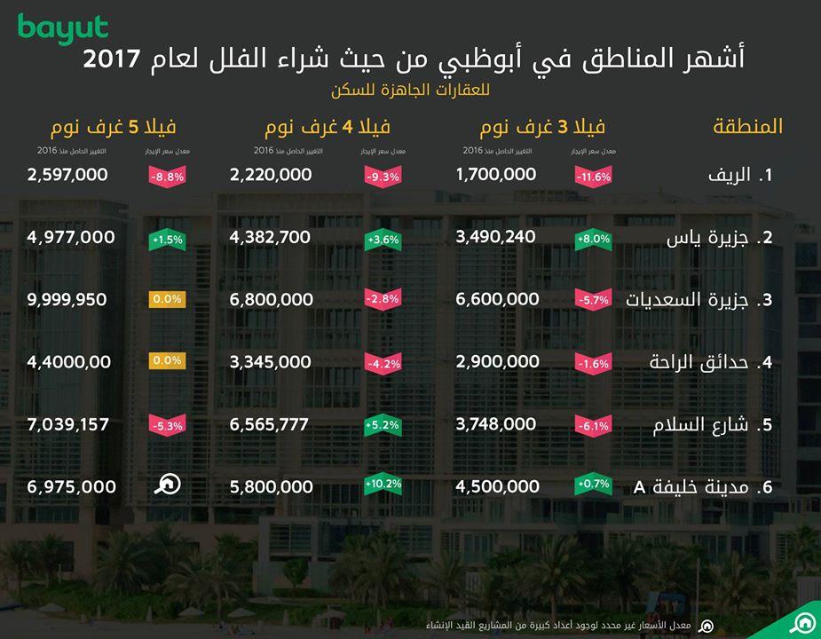 مؤشر أسعار شراء الفلل في أبوظبي 2017